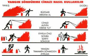 Yangın Söndürme Yöntemleri